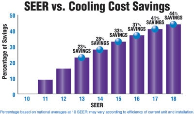 seer ac energy efficiency